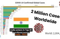 Top 20 Most Affected Countries in the World | Global Confirmed Cases for COVID-19 Reached 2 Million